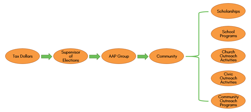 Flow chart showing how the AAP program funnels tax dollars through the SOE office, AAP groups, and back into the community.